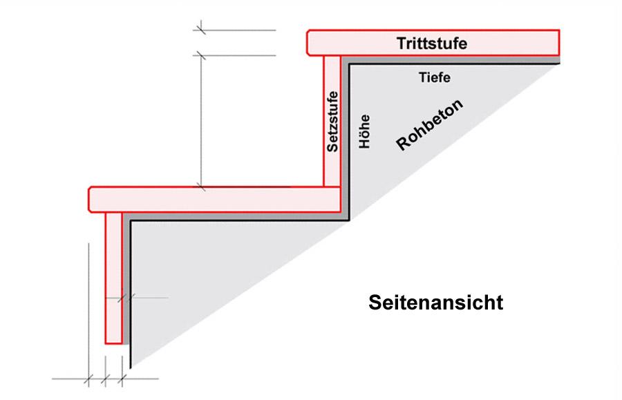 Natursteintreppen f r innen und au en von wieland naturstein for Treppenauge verkleiden